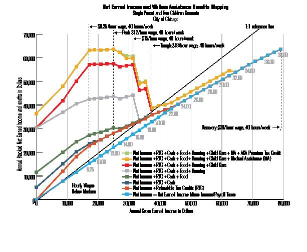 Welfare_Chart_10