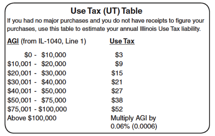 Amazon to collect sales tax on Illinois orders – Sales Tax Worksheet