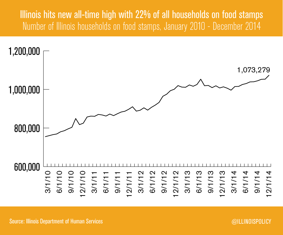 illinois-households-food-stamps