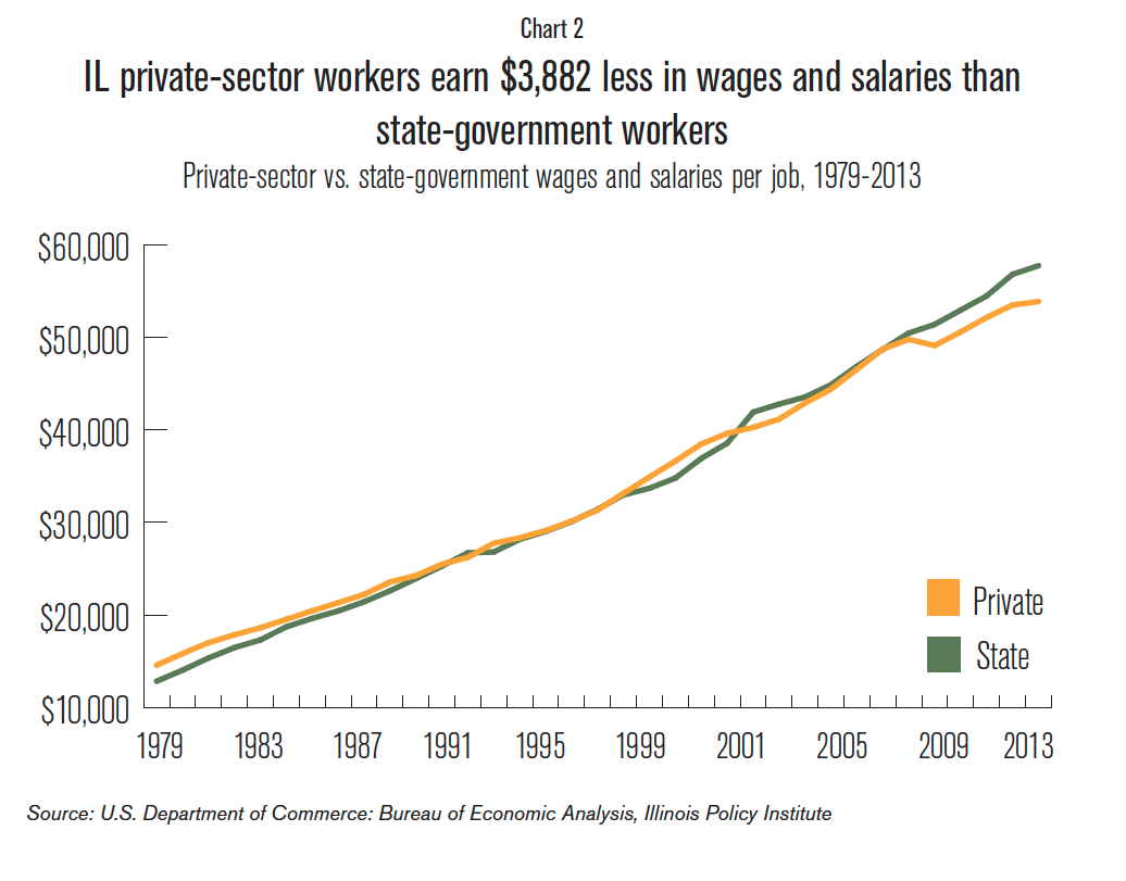 IL_private_sector_worker_earnings