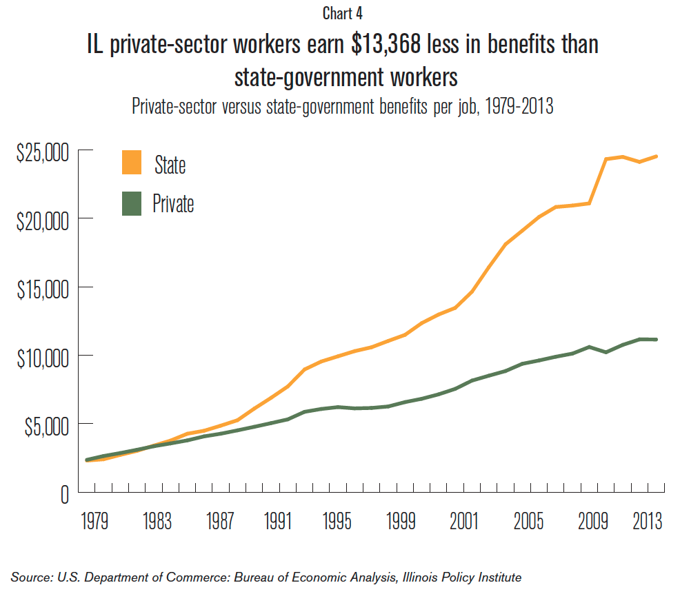 IL_private_sector_workers_earnings