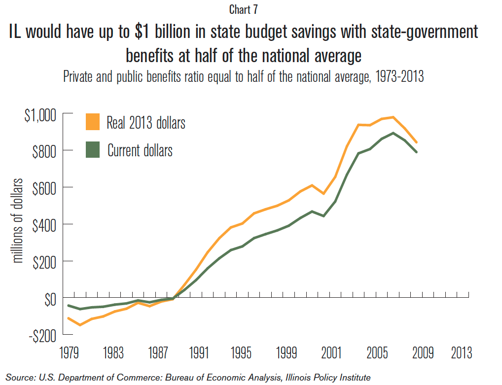 IL_state_gov_benefits
