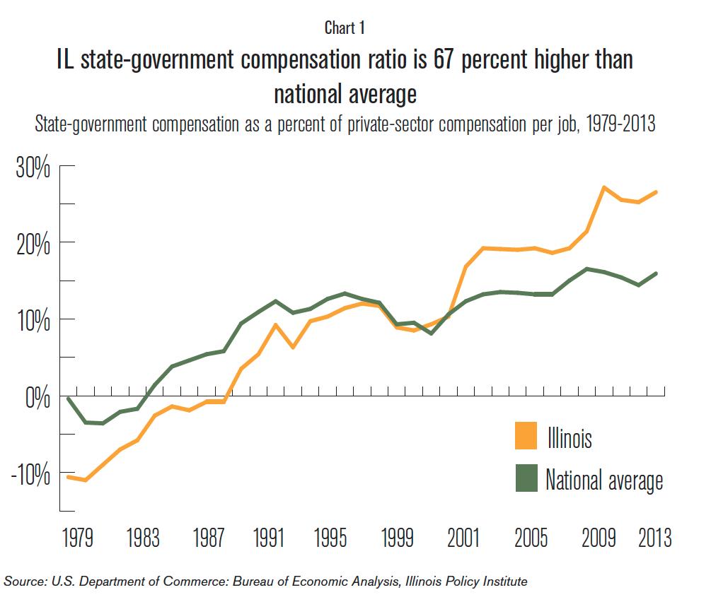 IL_state_government_compensation_ratio.jpg