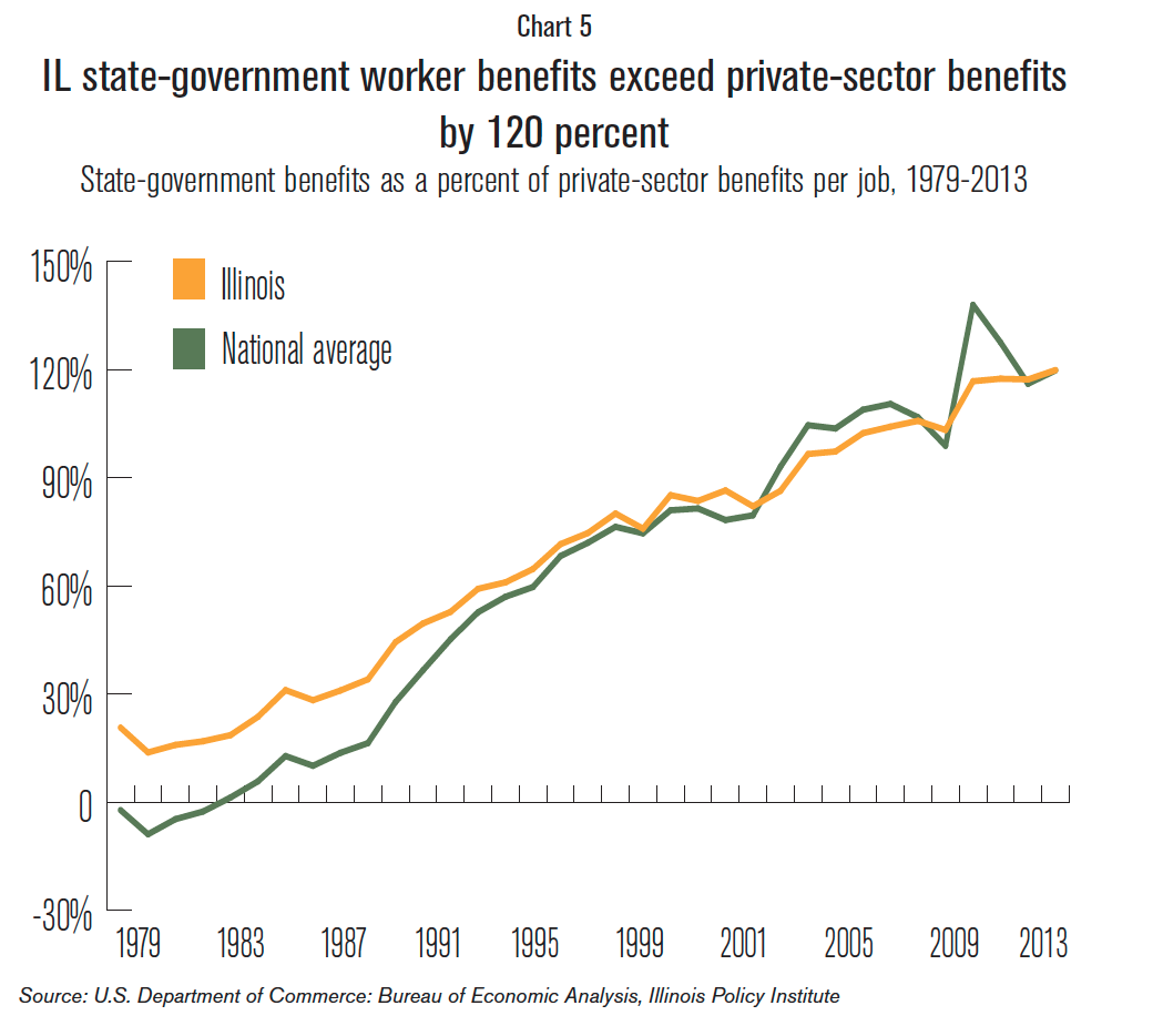 IL_state_government_worker_benefits
