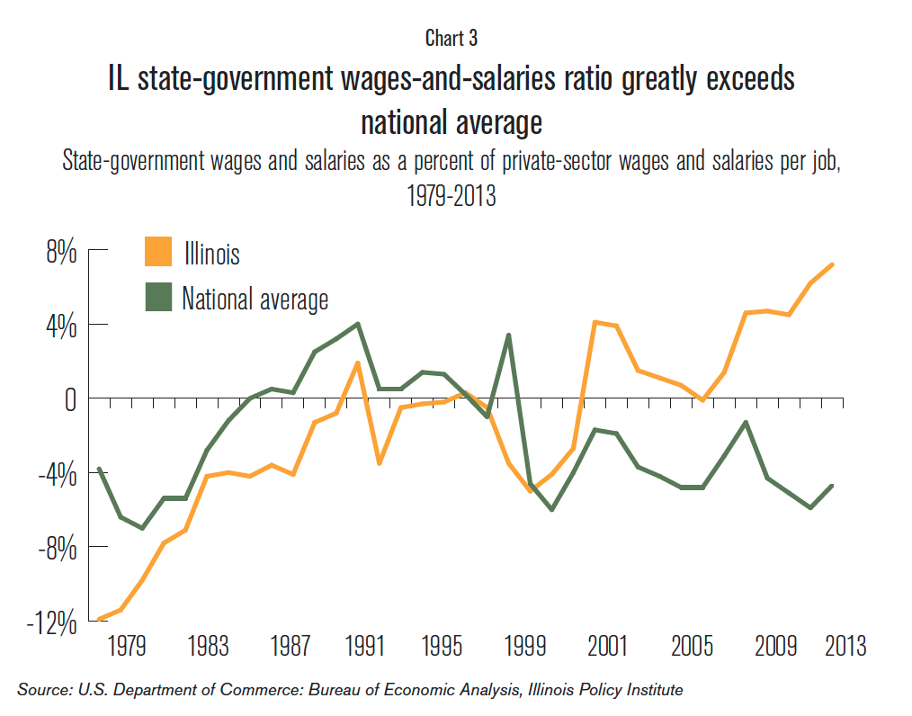 IL_state_governmetn_wages_and_salaries