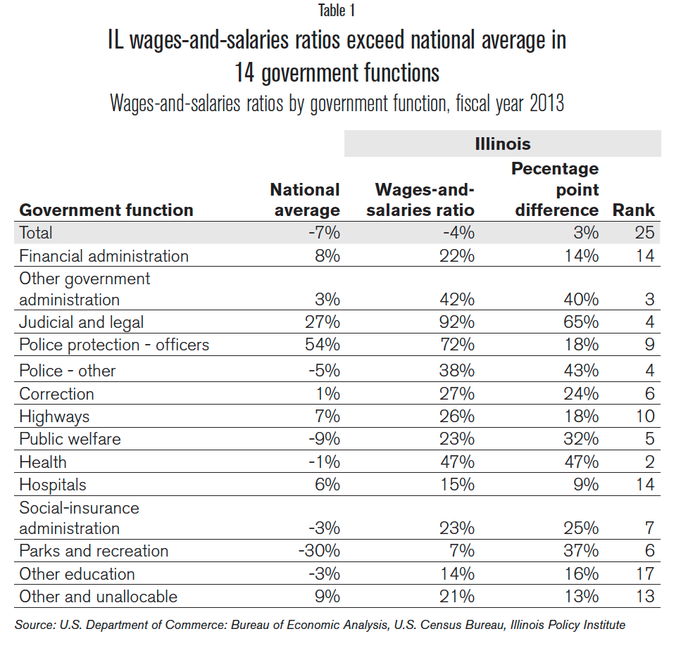 IL_wages_and_salaries_exceed_