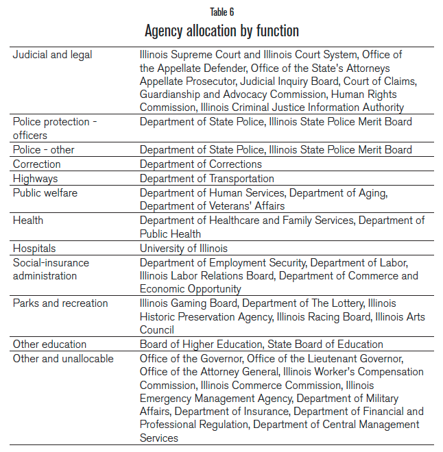 agency_allocation