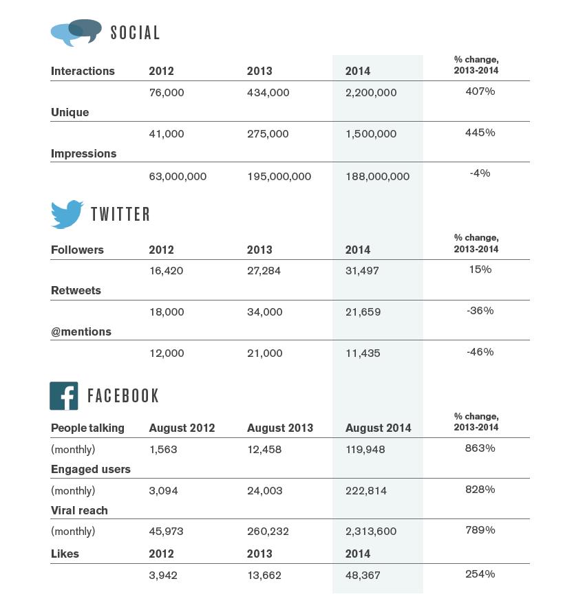 annual_report_2014_social