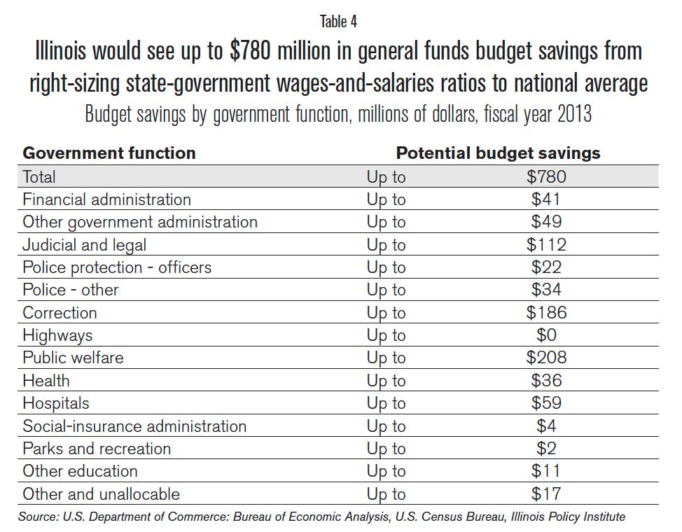 budget_savings_by_gov_func