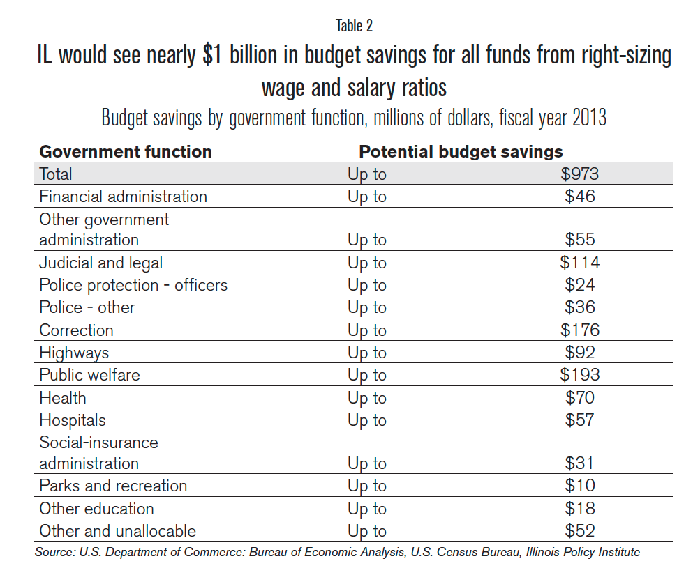 budget_savings_by_government_function