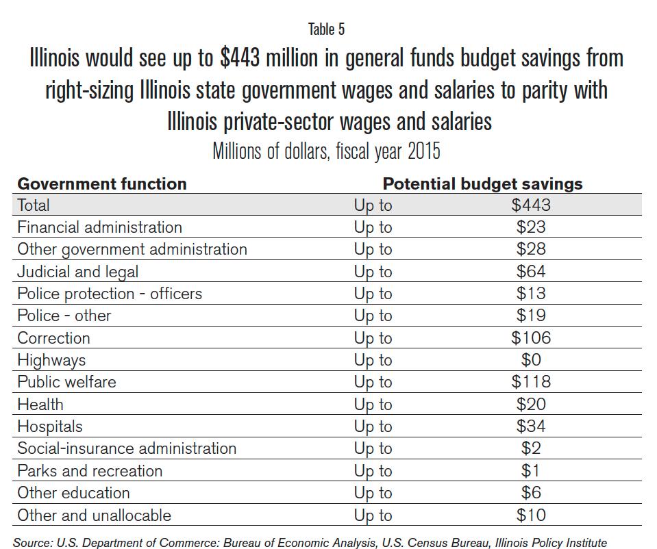 gen_fund_budget_savings