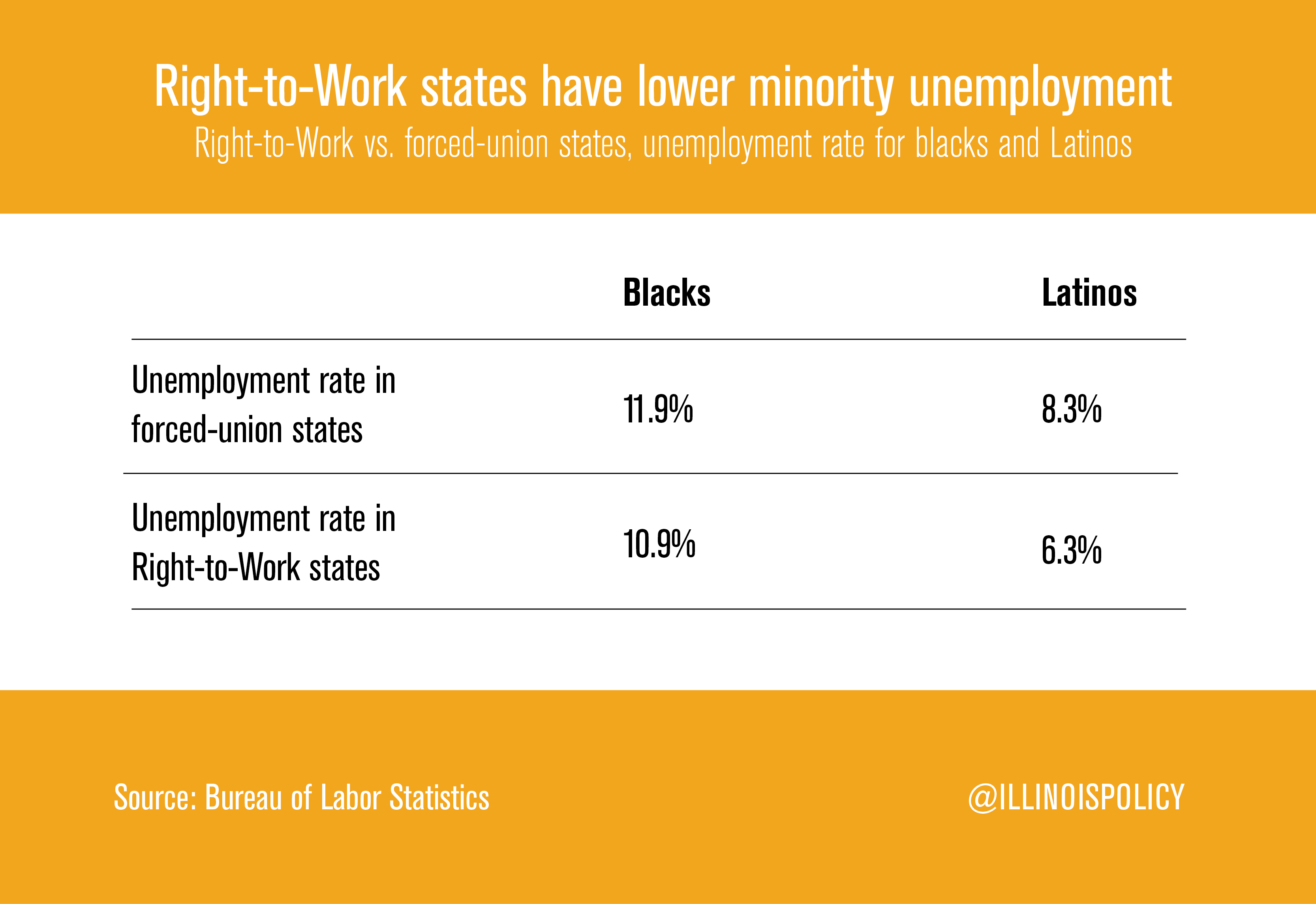 lower-minority-unemploy