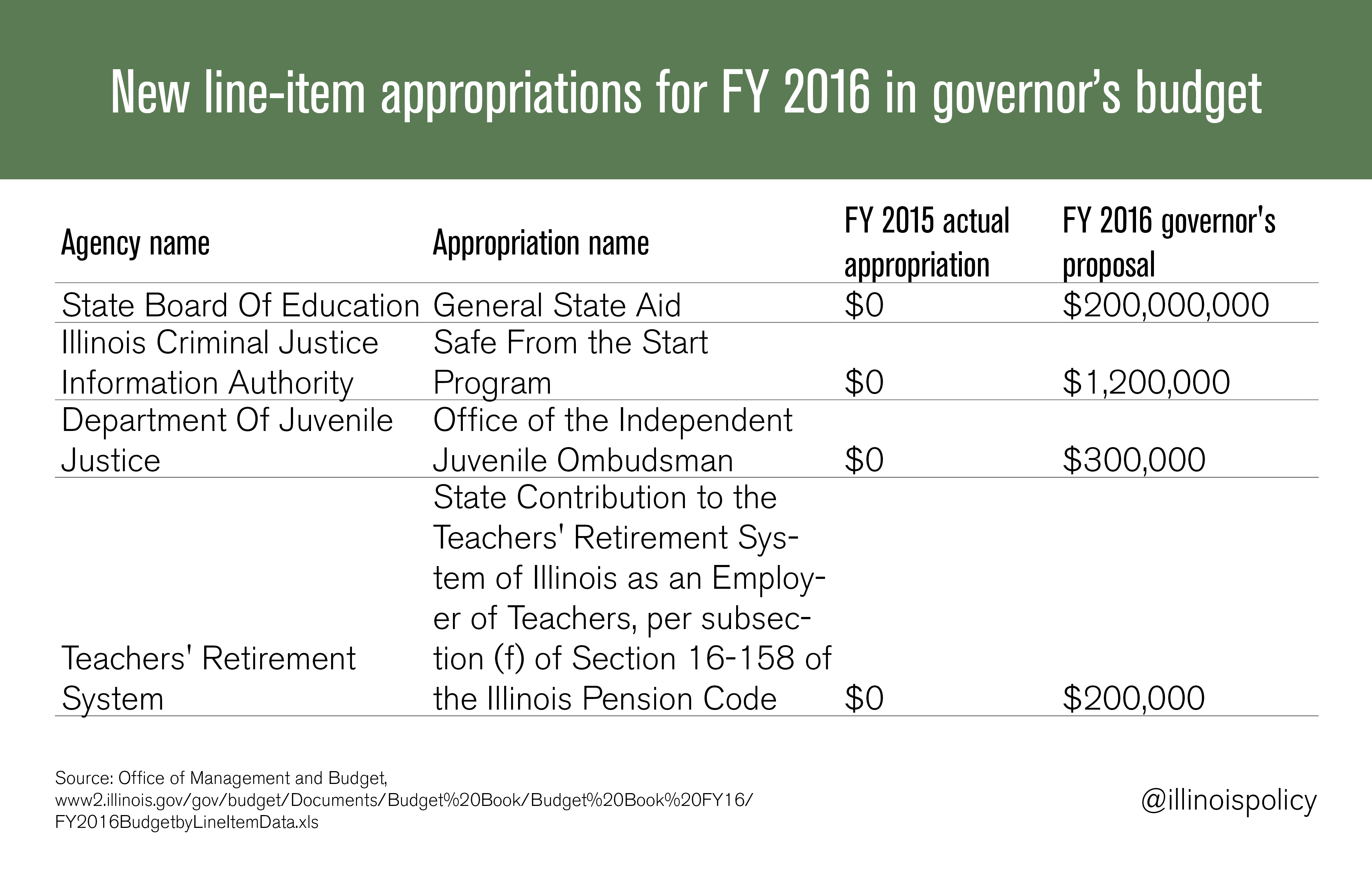 new-appropriations