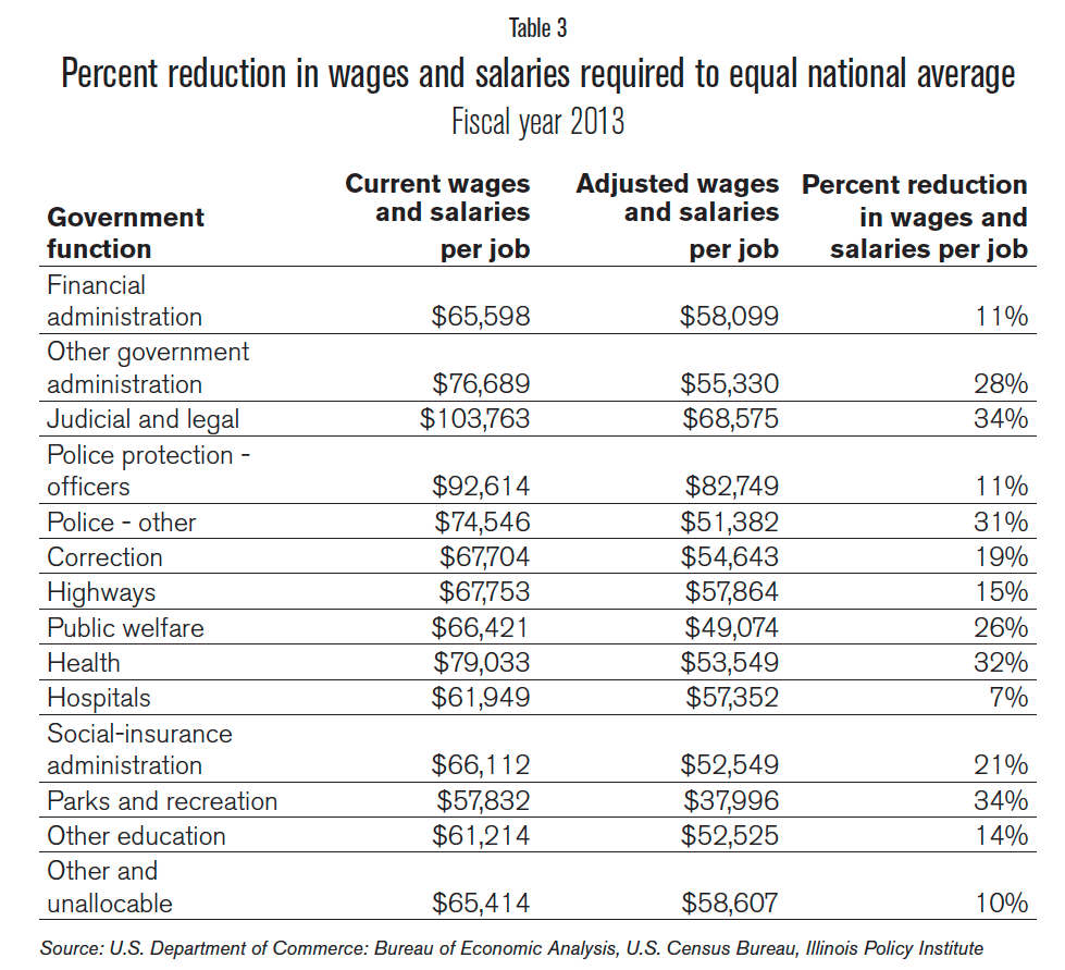 reduction_in_wages_FY2013