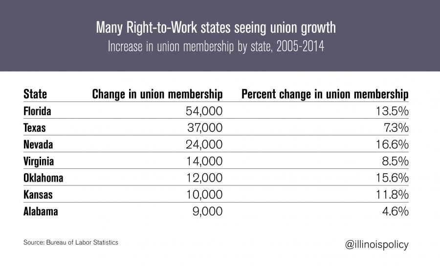 RTW-union-growth