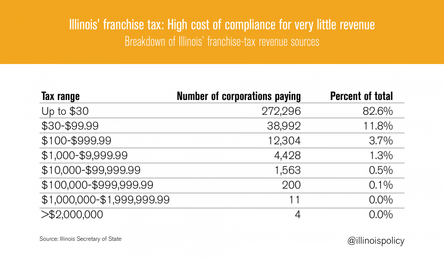 Illinois state reps sponsor bills to fix business fees, tax code