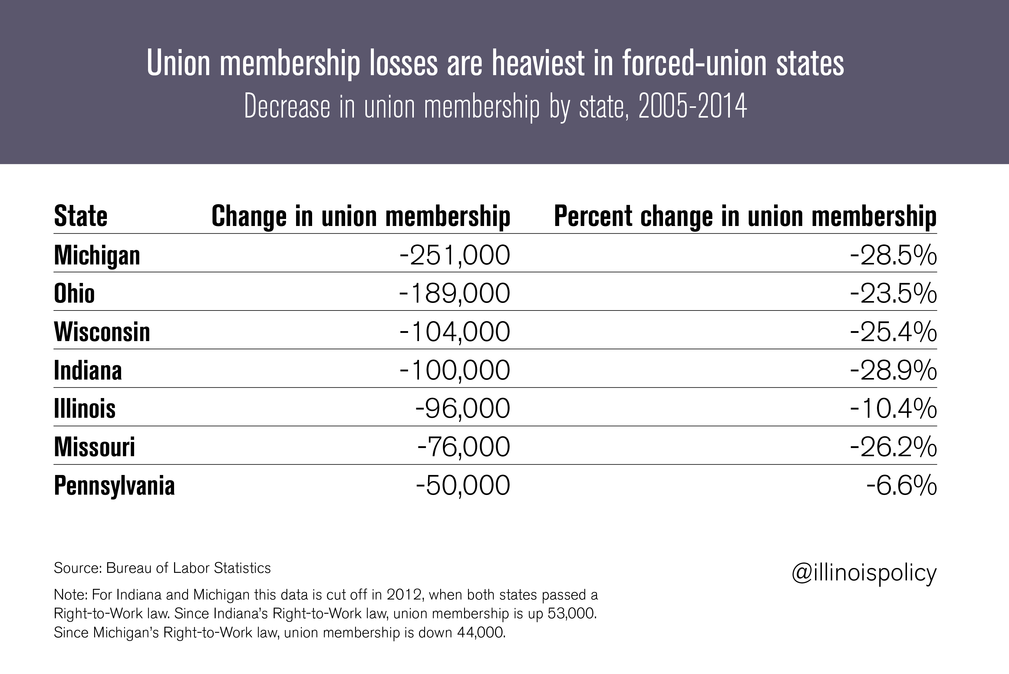 membership-losses