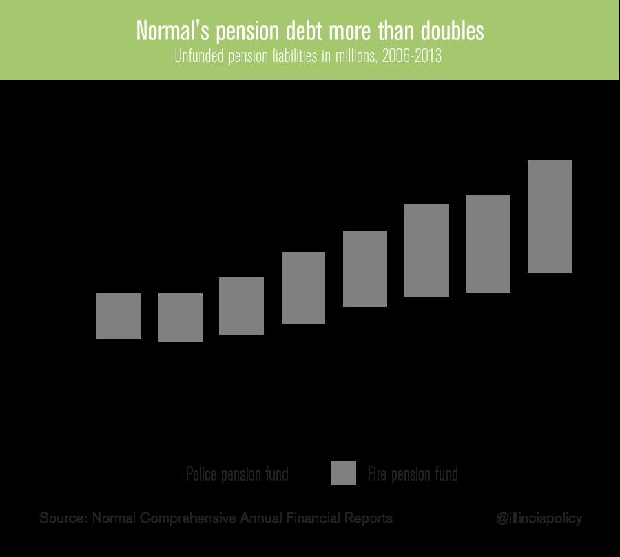 normals-pension