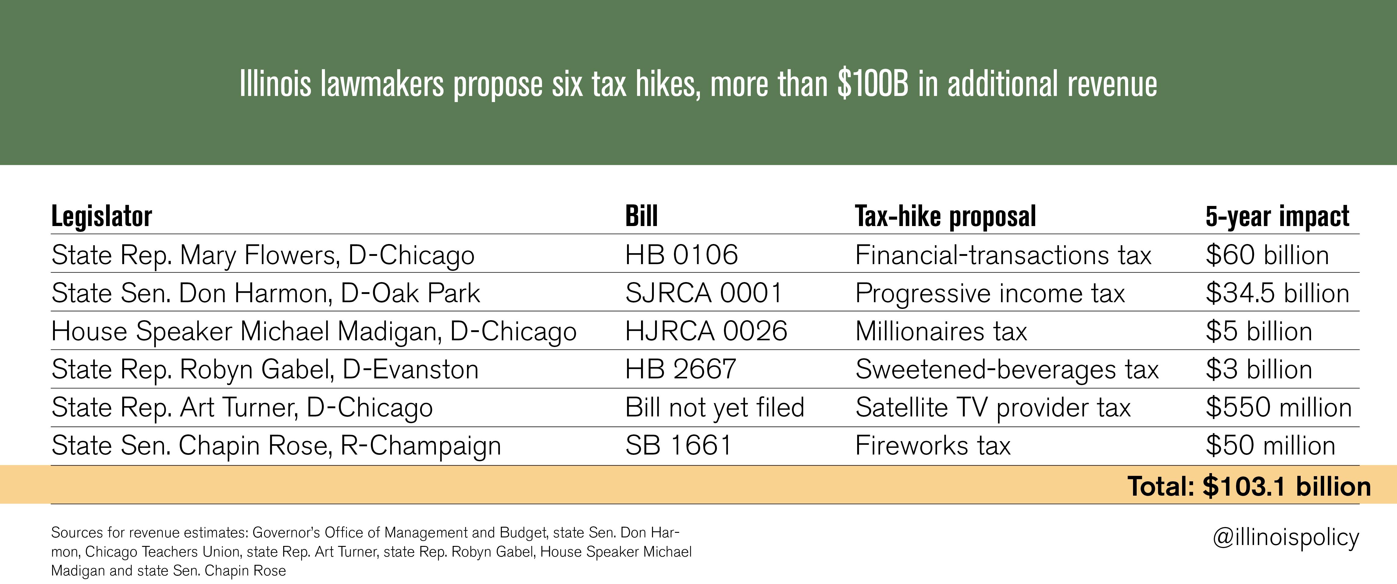 100B-tax-hikes-2