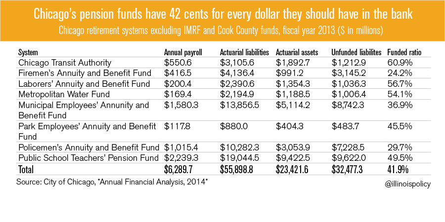 chicago_pension_funds_422