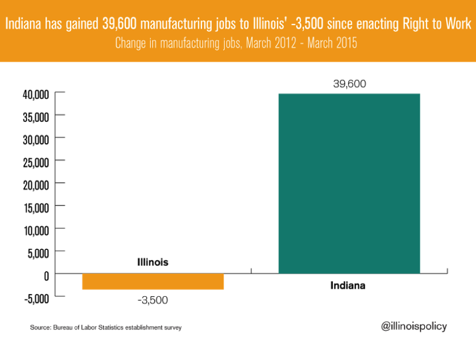 indiana-gained-manufacturing