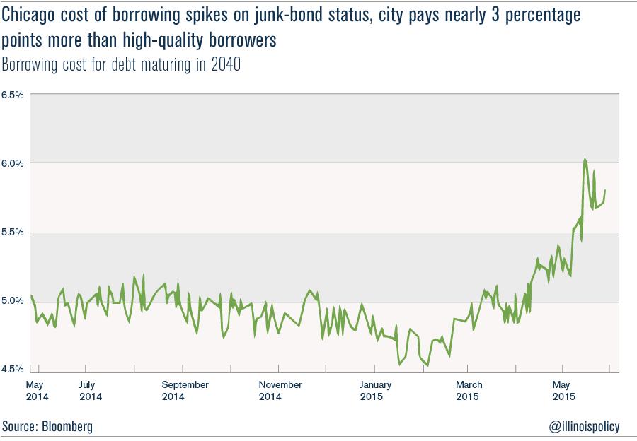 Junkbond_BudgetTax