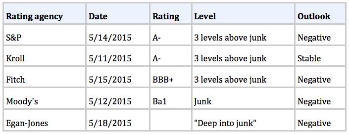 mish_chicago_bankrupt_rating
