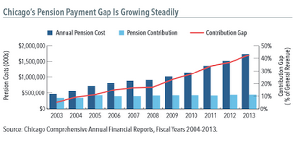 chi-pension-payment-growing-steadily