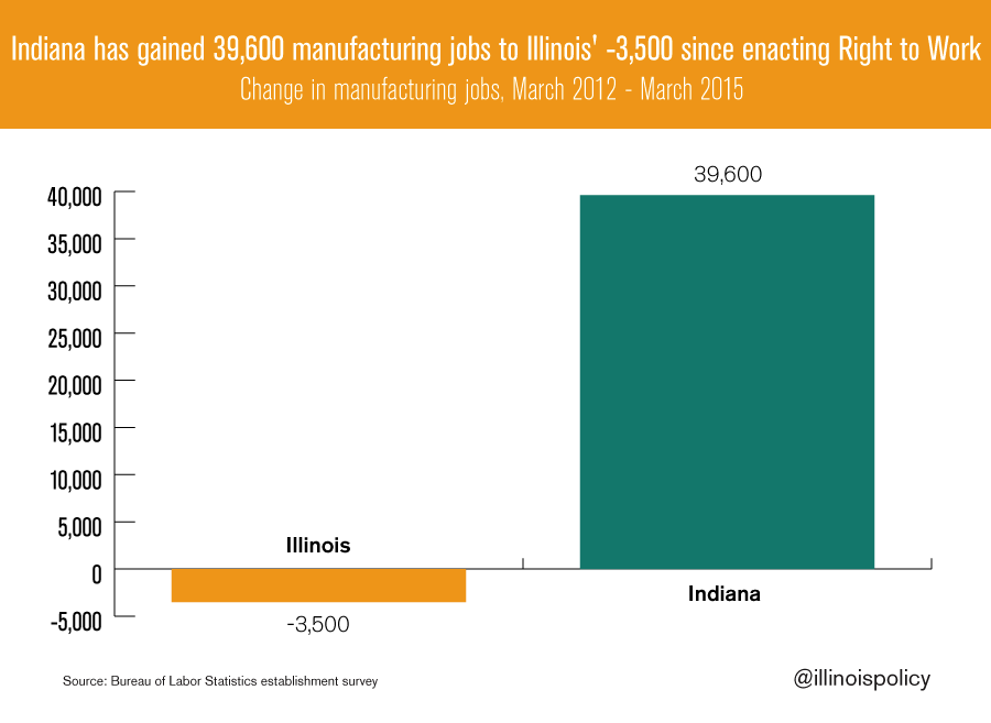 indiana-gained-manu-jobs