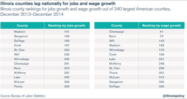illinois-bls-jobs-unemployment