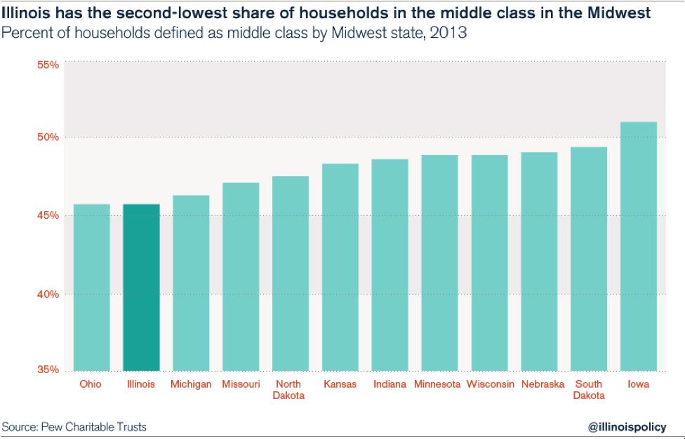 illinois_househod_middle_class