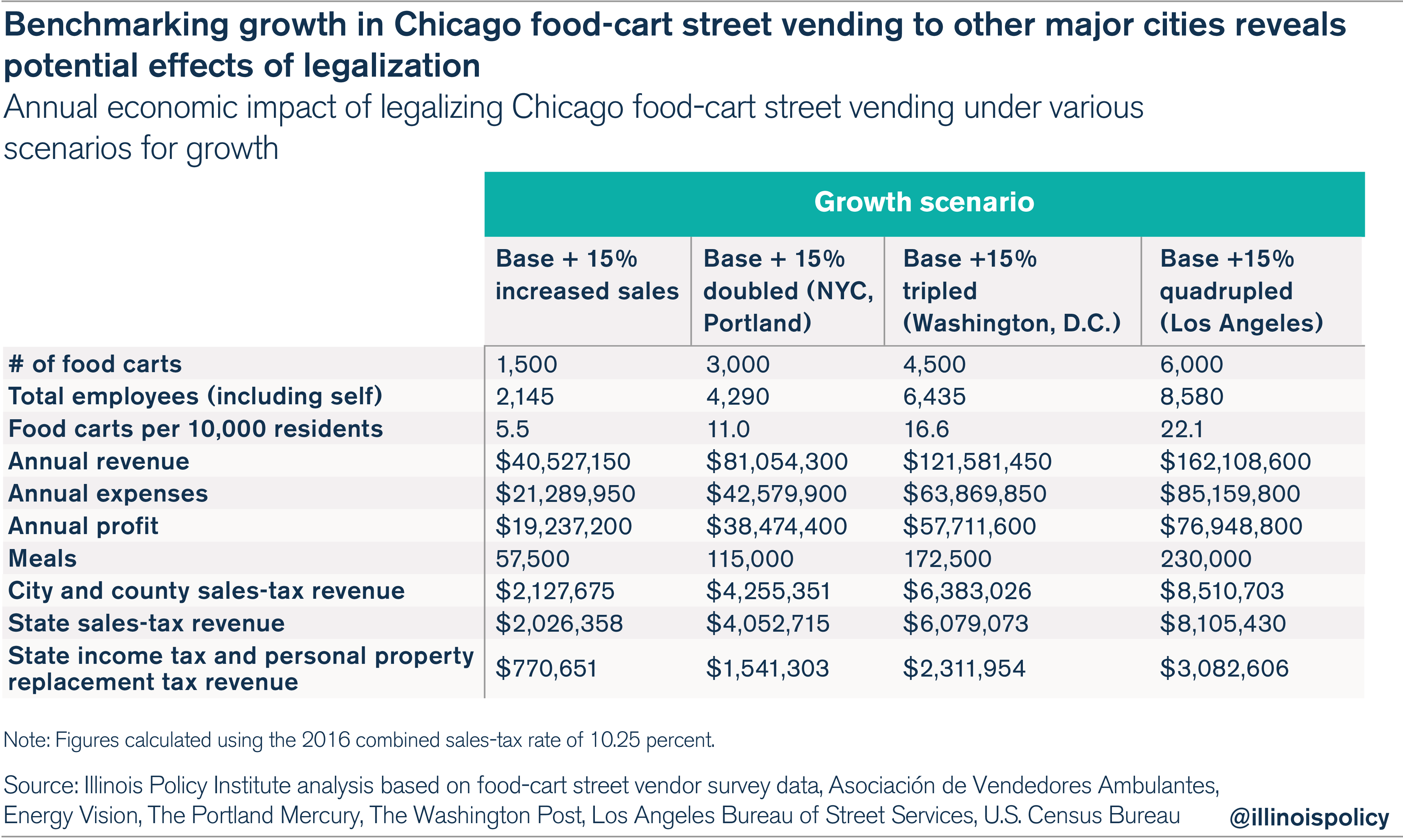 Lo Ng Past Potential Growth In Income Jobs And Fresh Meals For Chicago Communities The Estimated Increase In Tax Revenue Is Notable Given The Citys