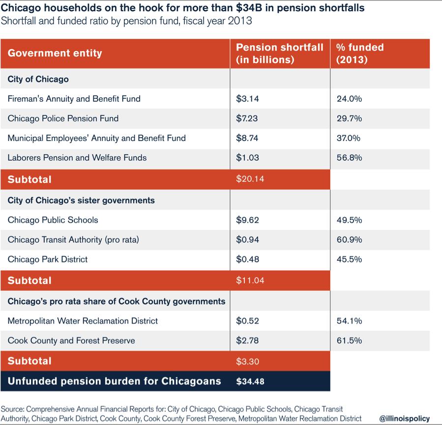 chicago_pension_shortfall