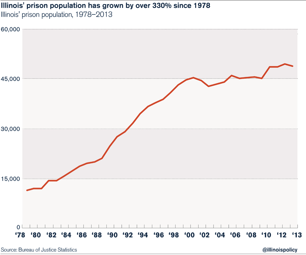 prison_pop_growth
