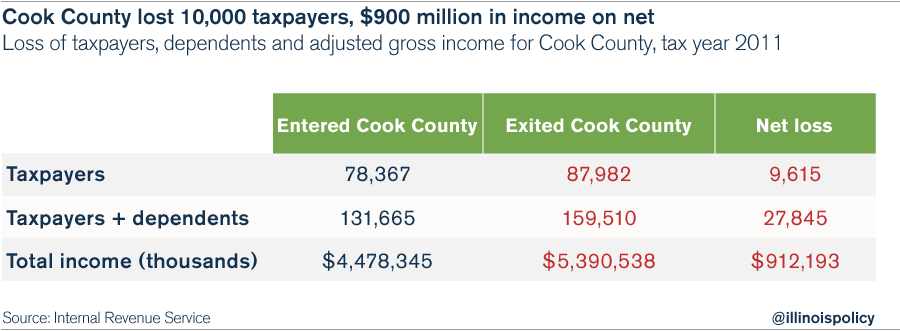 01_Cook_County_IRS