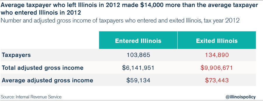 illinois-outmigration-irs
