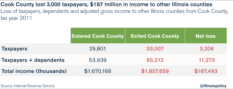 03_Cook_County_IRS