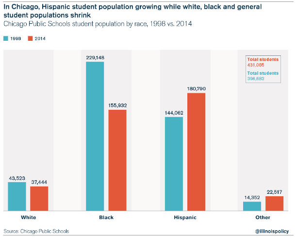 hispanic-education