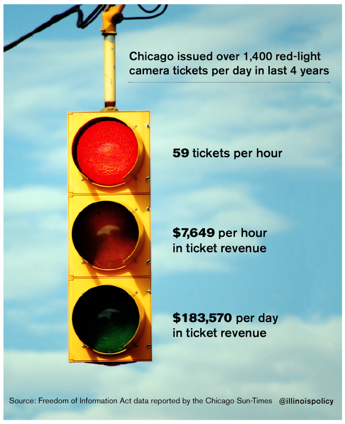 Chicago issued over 1,836 red-light camera tickets per day