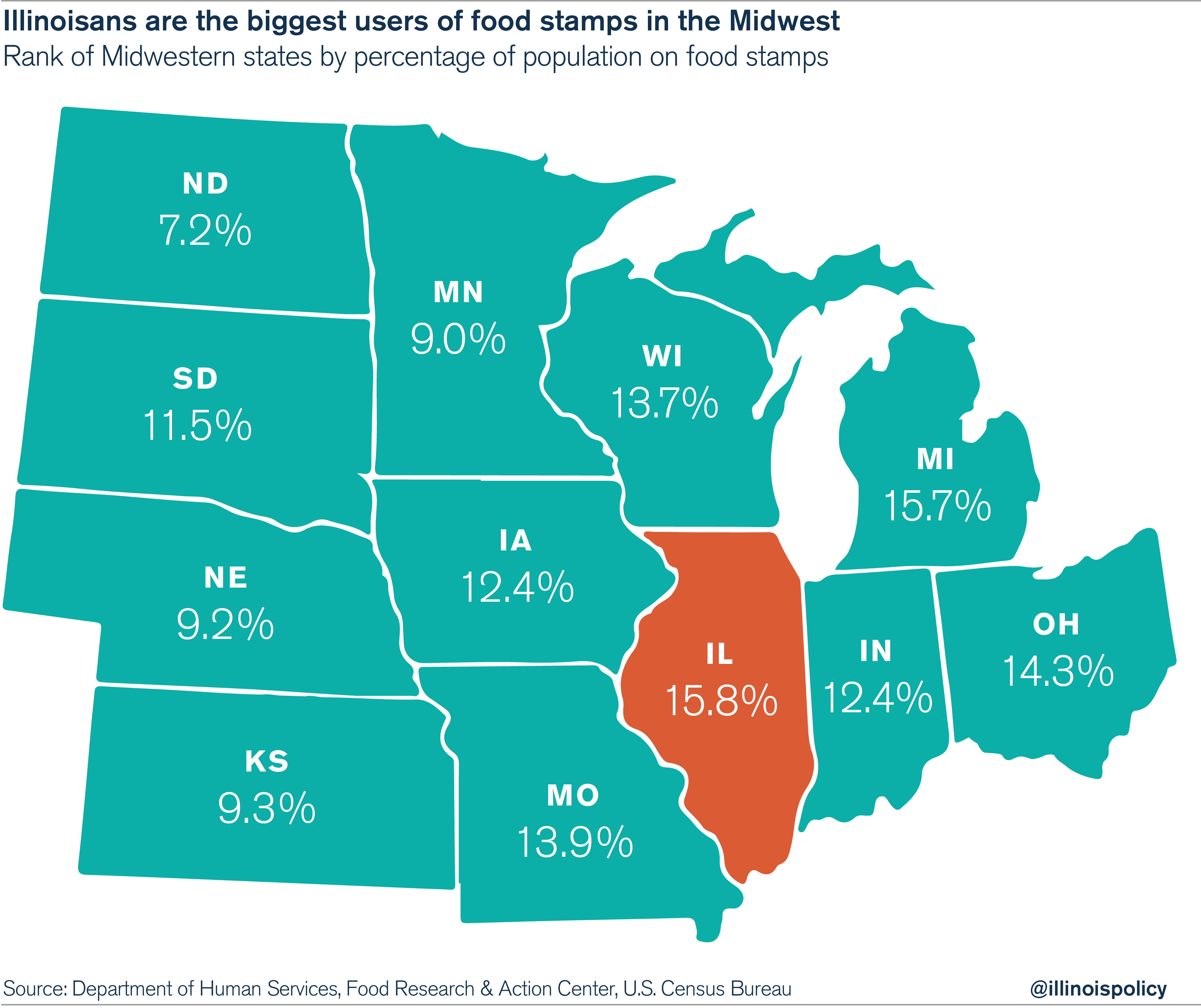 Food Stamps For Michigan Residents