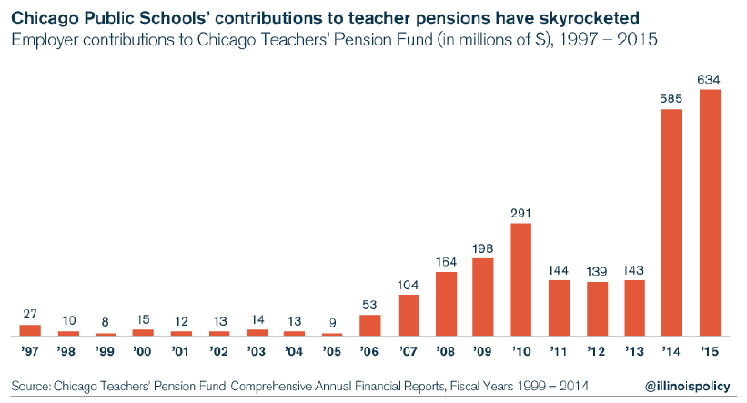 11 things you need to know about Chicago teacher pensions