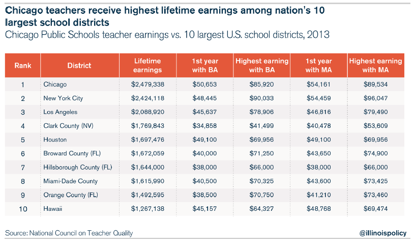 CPS teacher pay