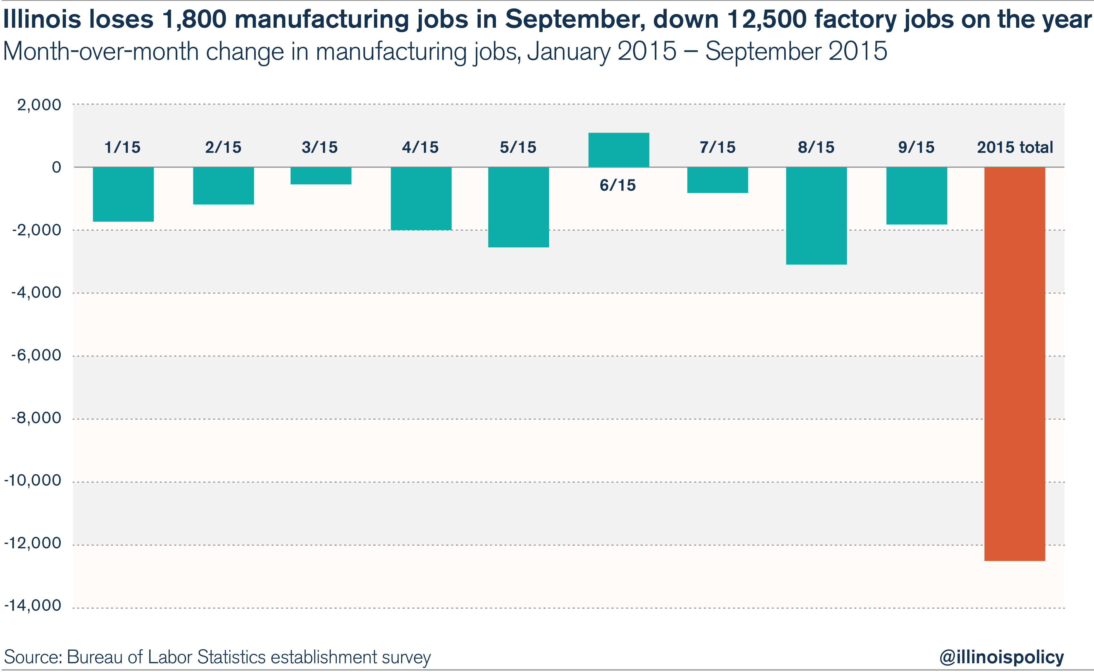 Illinois September 2015 Jobs Report Businesses Lay Off Thousands
