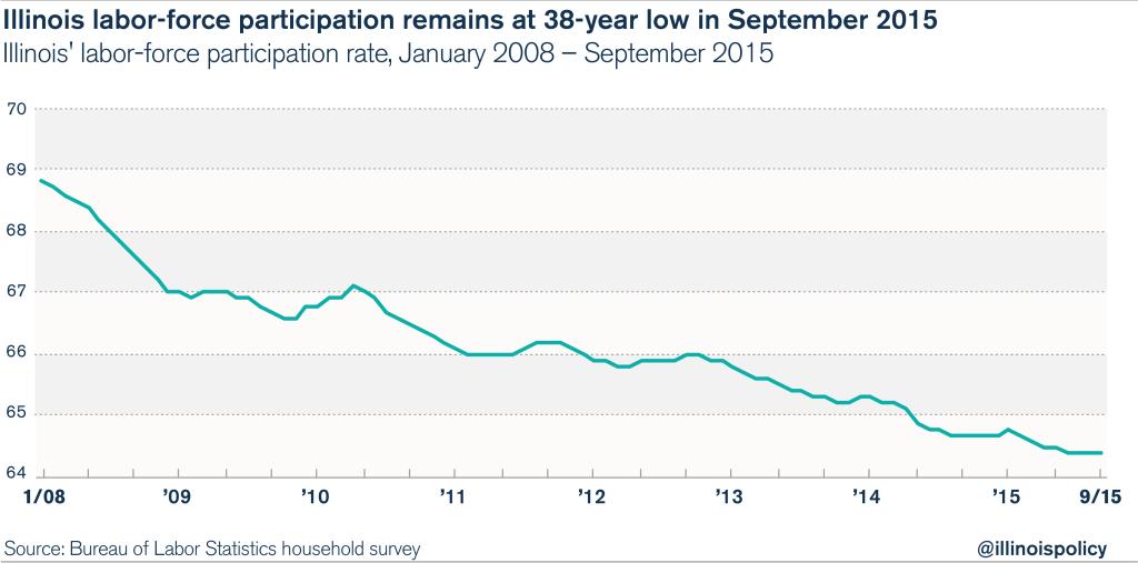 Illinois labor force participation rate