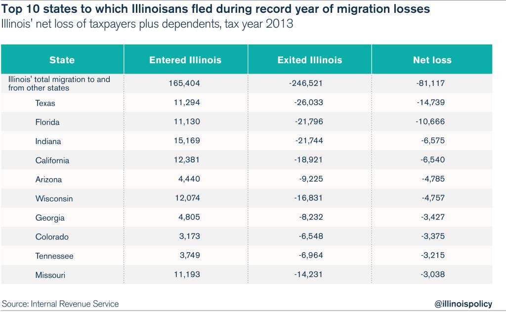 Illi_Migration_JobsGrowth_3