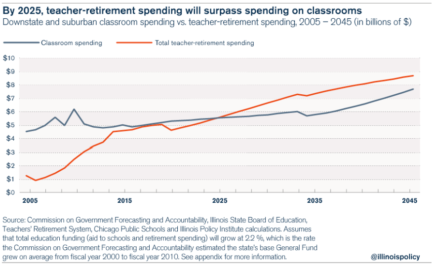 illinois teacher pensions vs. school spending