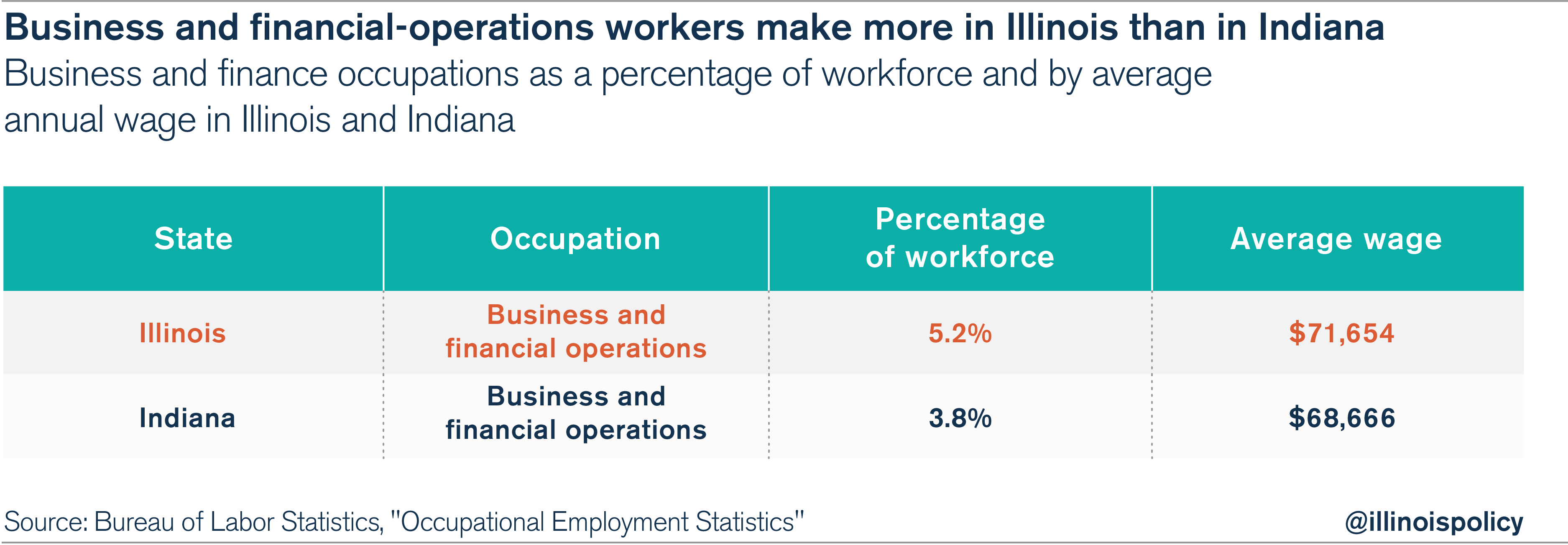 wage difference illinois is a hub for white collar jobs but blue ilvsinwages jobsgrowth 02