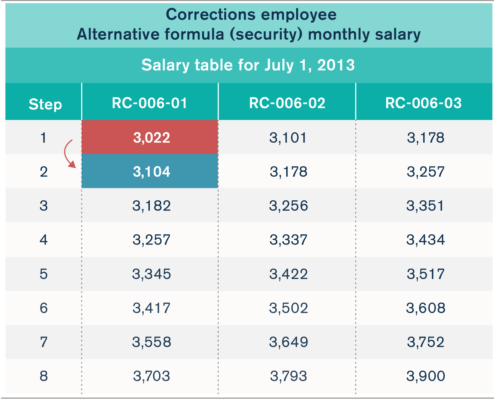 AFSCME's hidden raises: A primer on government-worker salary