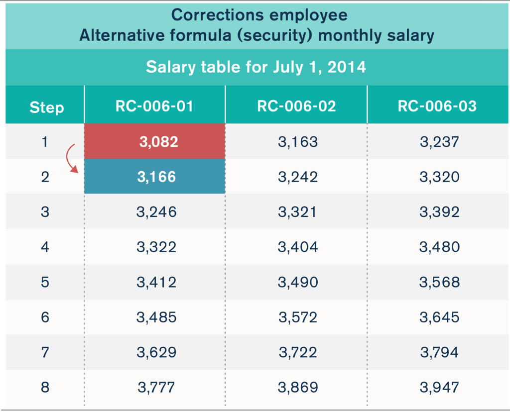 Illinois corrections employee salary