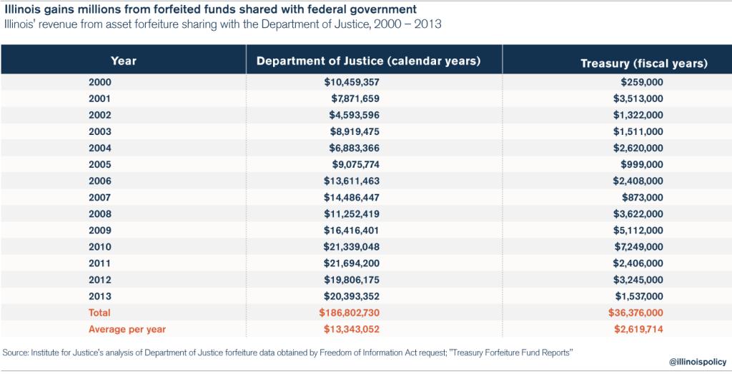 criminal_justice_asset_forfeiture_chart_1
